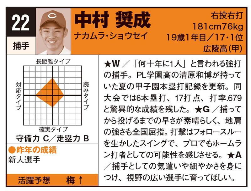 お詫びと訂正『野球太郎No.026 プロ野球選手名鑑+ドラフト候補名鑑2018』
